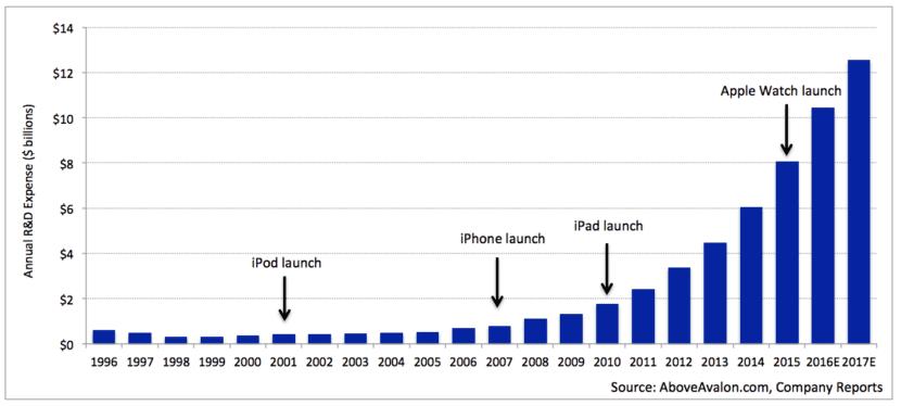 Inversión en I+D de Apple