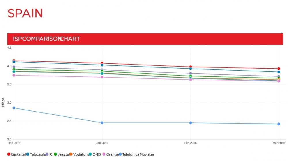 Ranking velocidad Netflix operadores