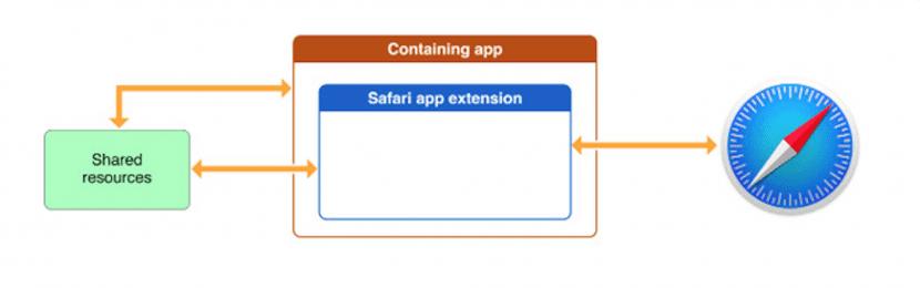 Arquitectura de App Extensiones para Safari 10
