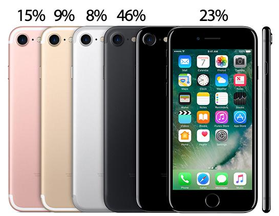 El iPhone 7 Plus, el color negro, y los 128 GB, los favoritos de la preventa