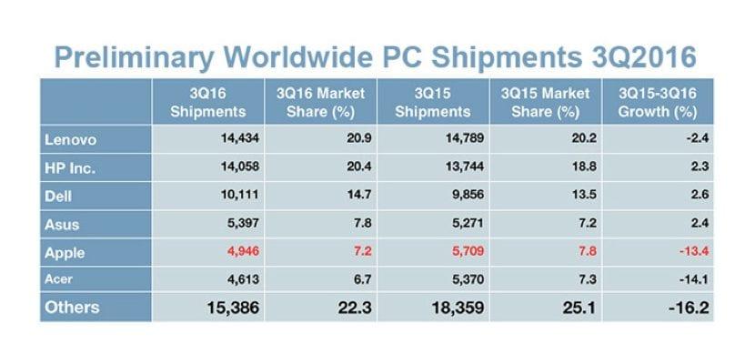 estimacion-ventas-mac-13-2016