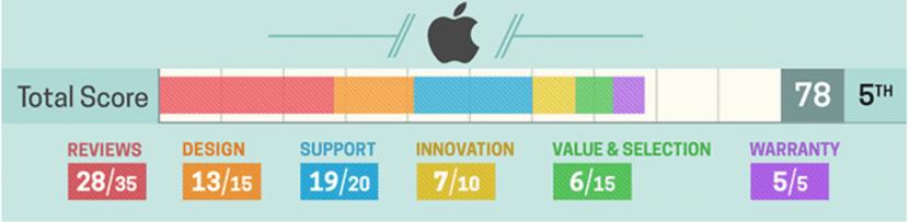 Encuesta Apple