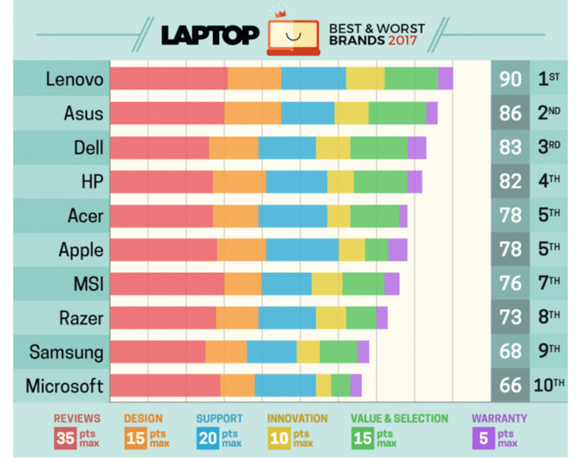 Encuesta MacBook