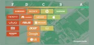 Guía verde Greenpeace empresas tecnológicas verdes