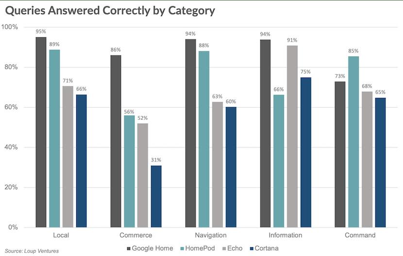 Comparativa de las respuestas de los asistentes virtuales de los altavoces inteligentes por categoría