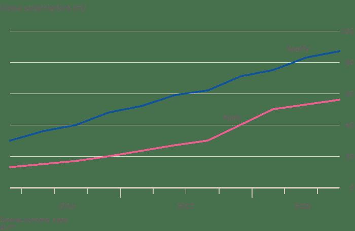 Crecimiento de Apple Music frente a Spotify: diciembre de 2018