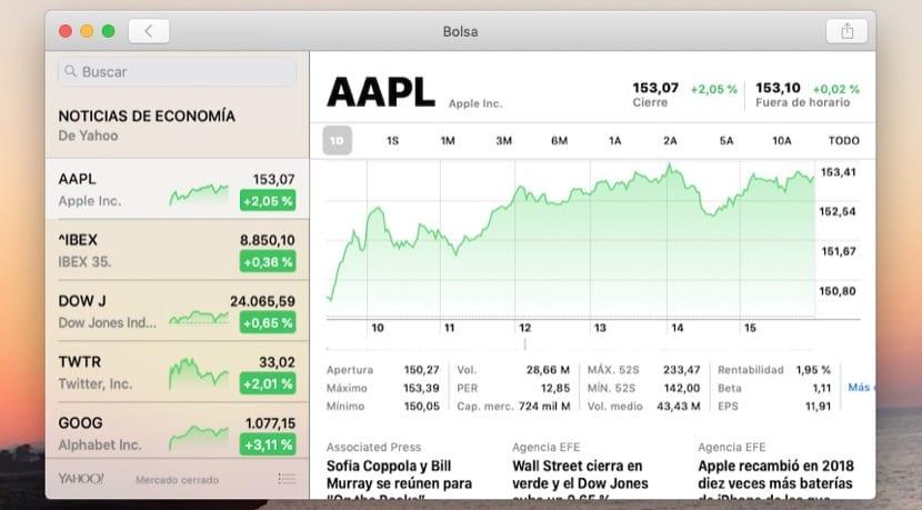Valor acciones Apple