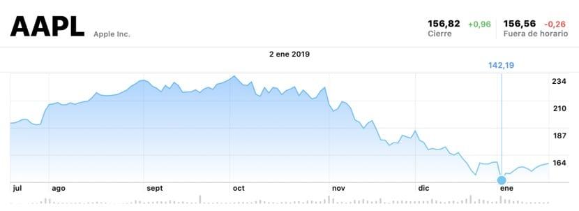 La acción de Apple vuelve al nivel anterior al anuncio de Cook del recorte de ingresos