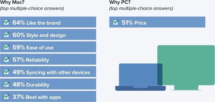 PC o Mac encuesta estudiantes americanos