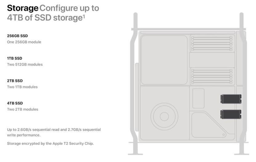 Configuración SSD Mac Pro