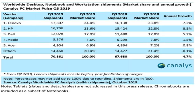 En esta tabla vemos como aunque ha aumentado los envíos de Mac, la cuota de mercado baja ligeramente en el último trimestre fiscal contabilizado
