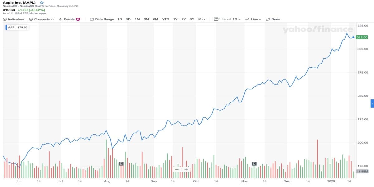 Las acciones de Apple en su máximo histórico