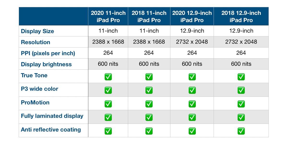 Comparación de las pantallas del iPad Pro 2020 y del 2018