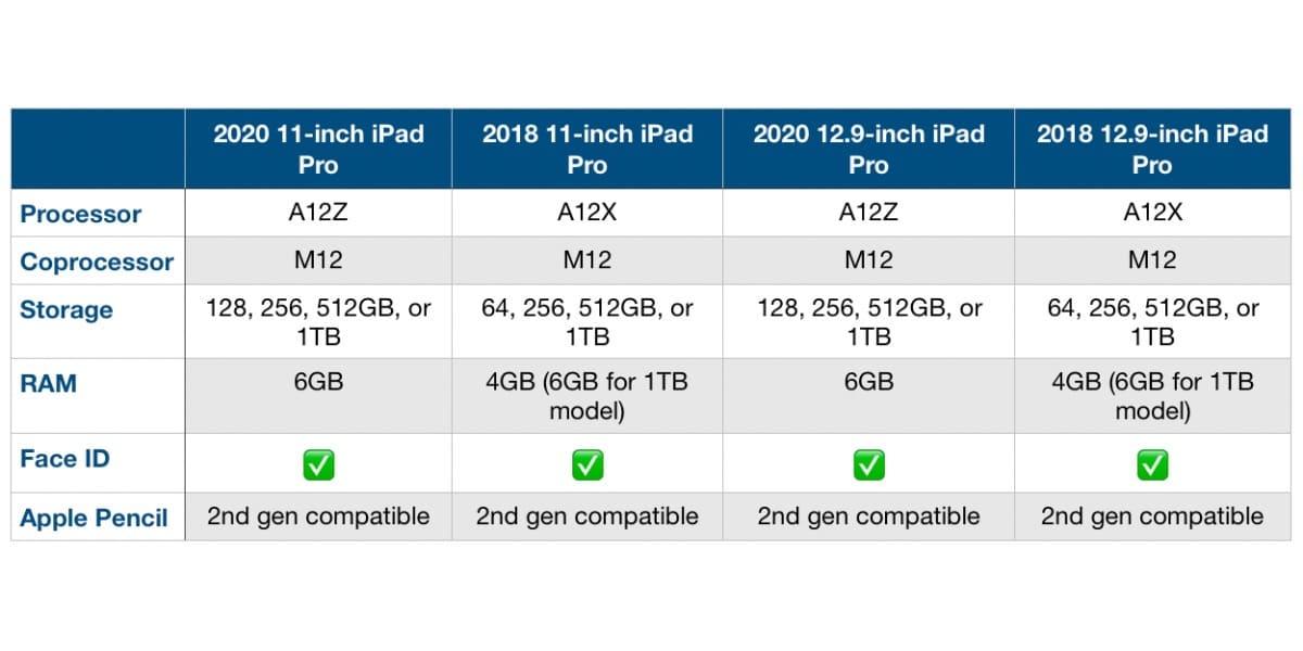 Comparación Procesador, RAM y almacenamiento de los iPad Pro 2020 y 2018