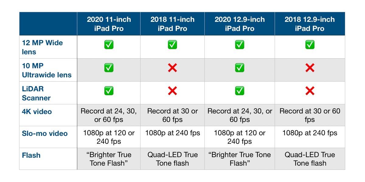 Comparación de las cámaras de los iPad Pro 2020 y 2018