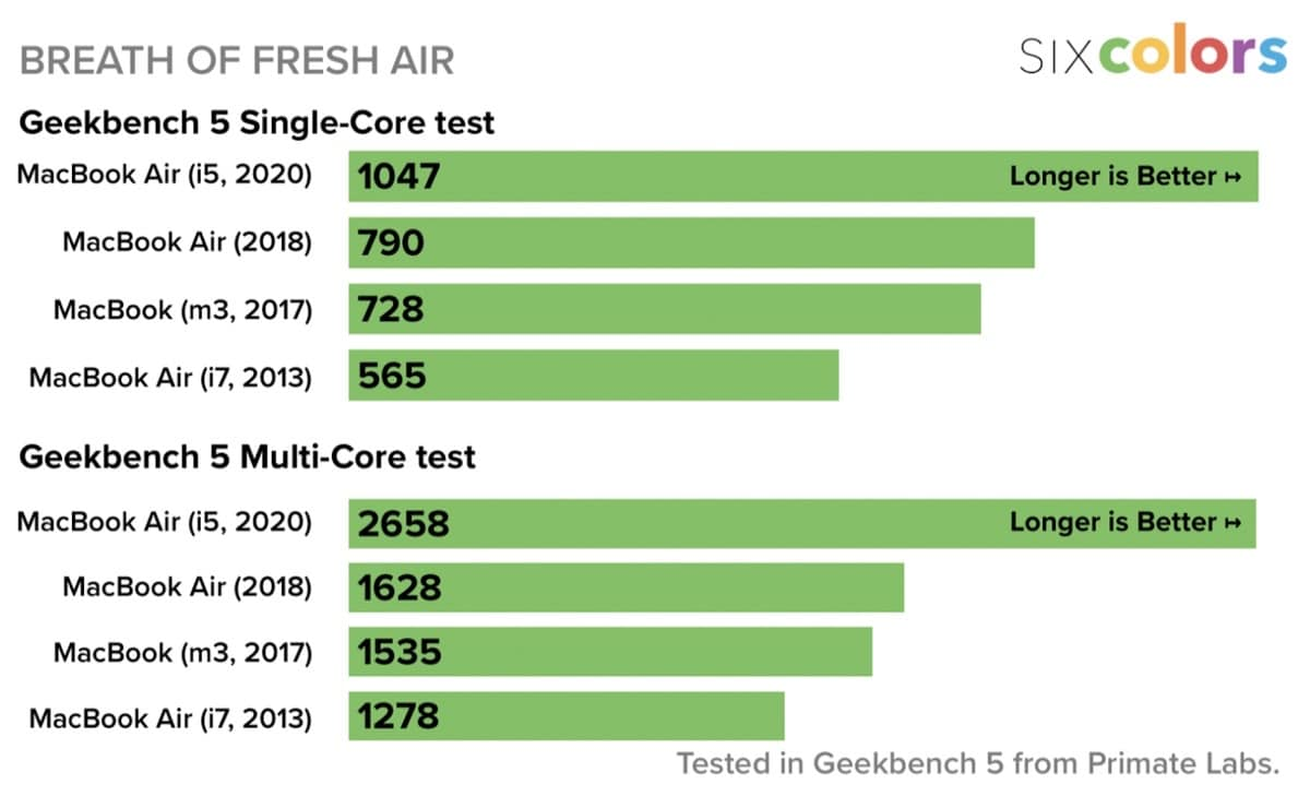 Nuevo MacBook Air mas veloz que el anterior modelo