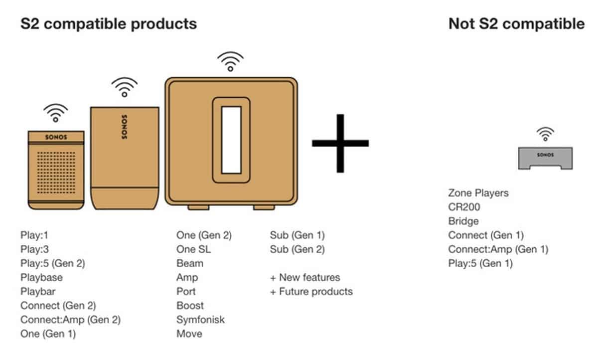 Dispositivos compatibles con S2 de Sonos