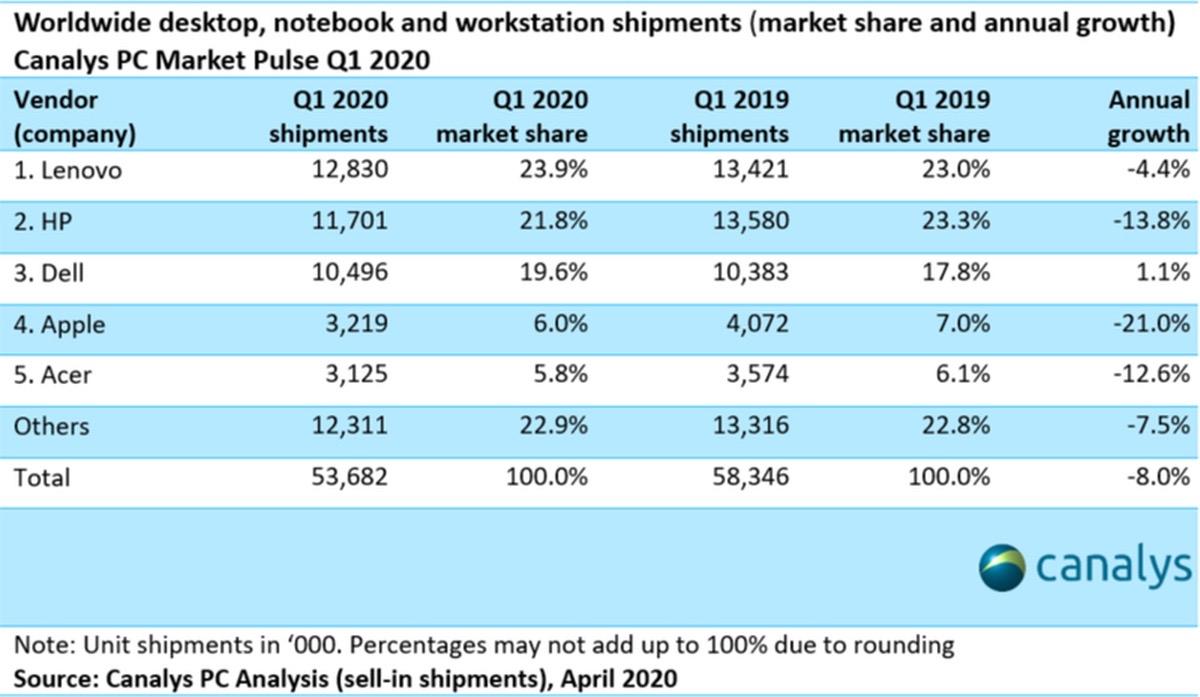 Descienden los envíos de Mac en el primer trimestre del 2020