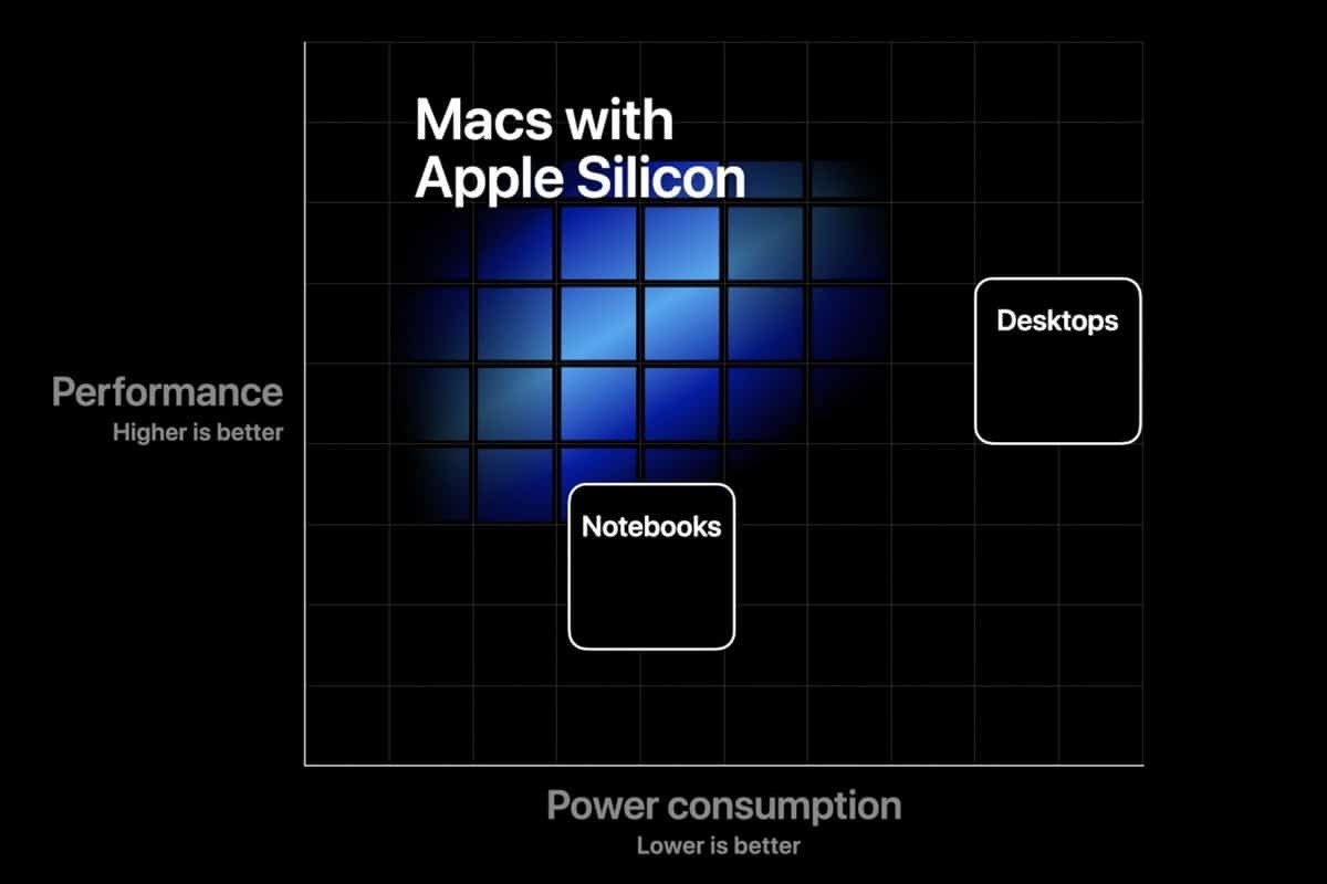Nuevos Mac con Apple Silicon