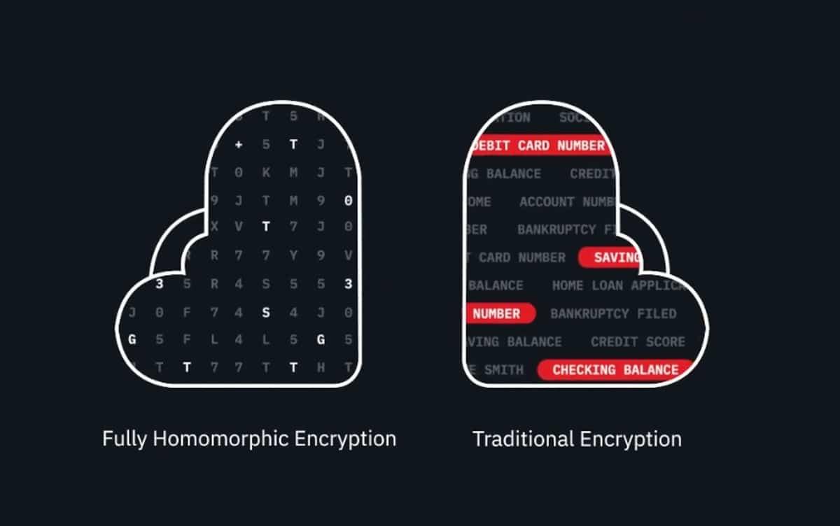 IBM y su cifrado homomórfico para macOS