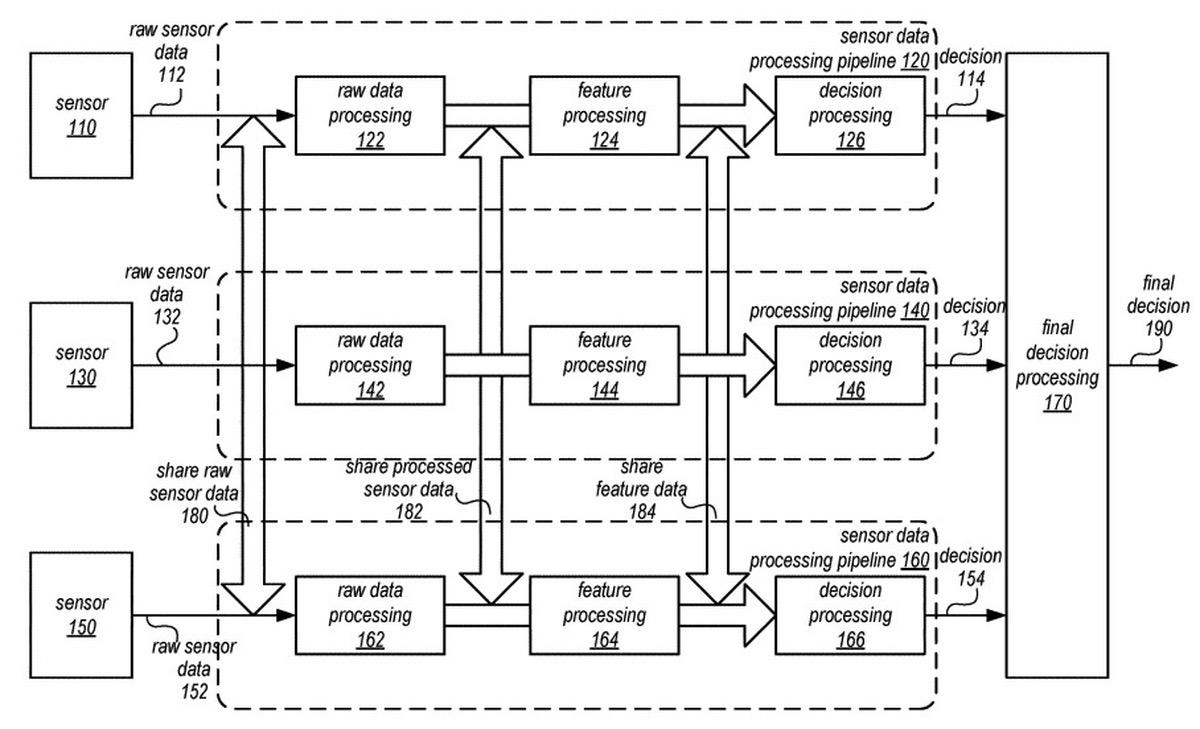Nueva patente indica que los sensores del coche autónomo de Apple trabajarían coordinados