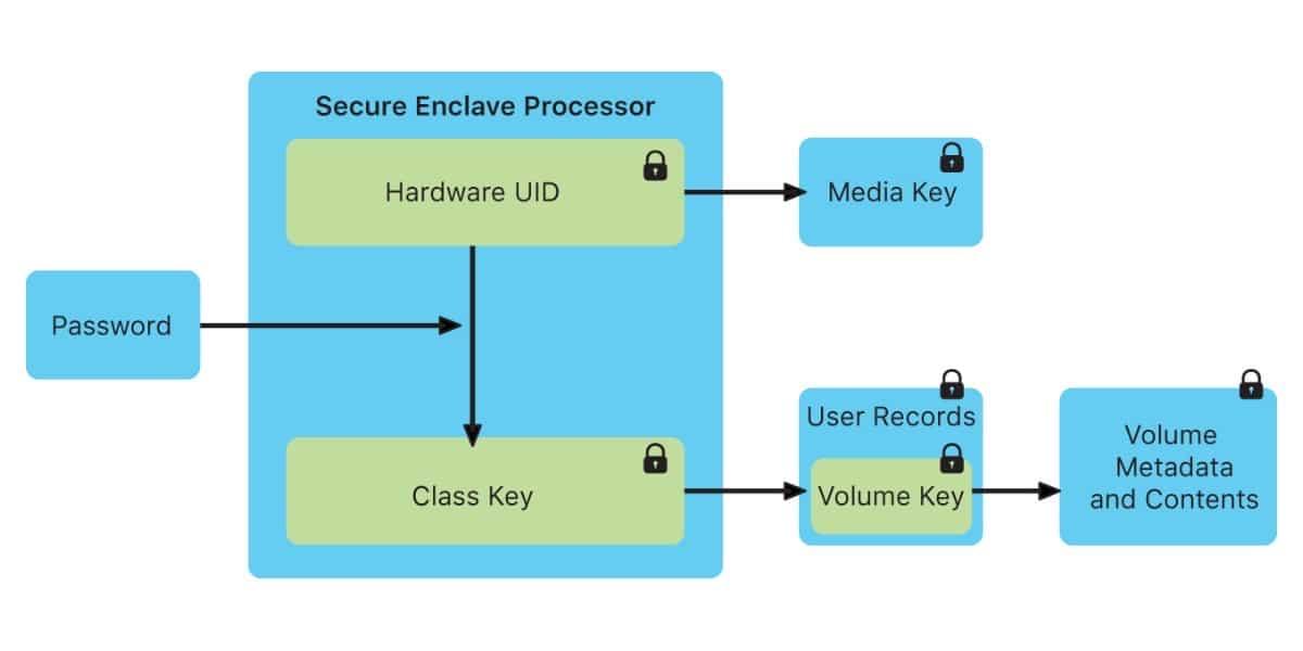 Secure Enclave con Exploit