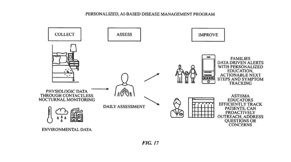 Nuevos dis`positivos médicos de Apple en una patente