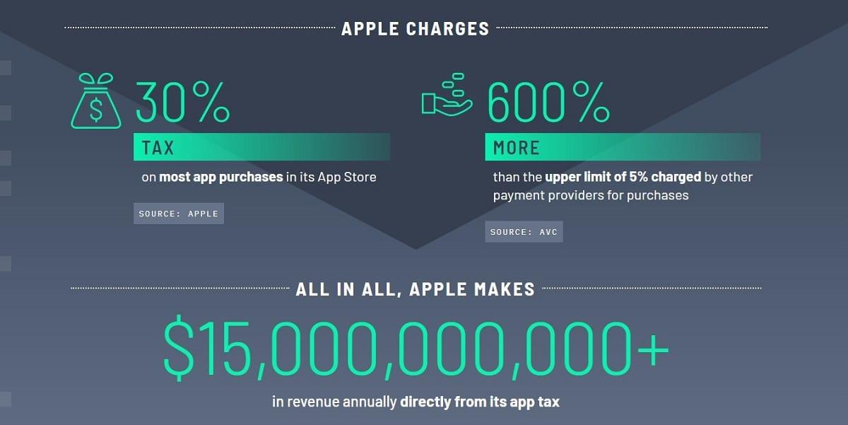 coalicion de las aplicaciones contra Apple