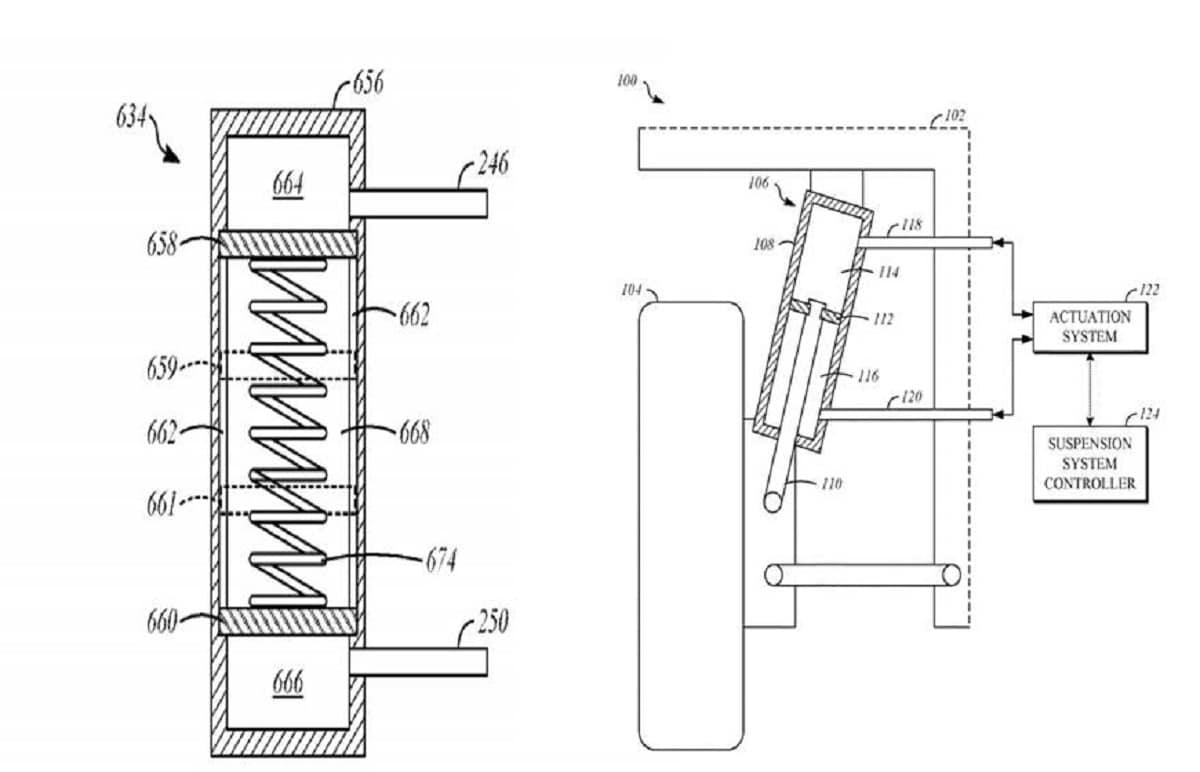 Patente de suspensión activa