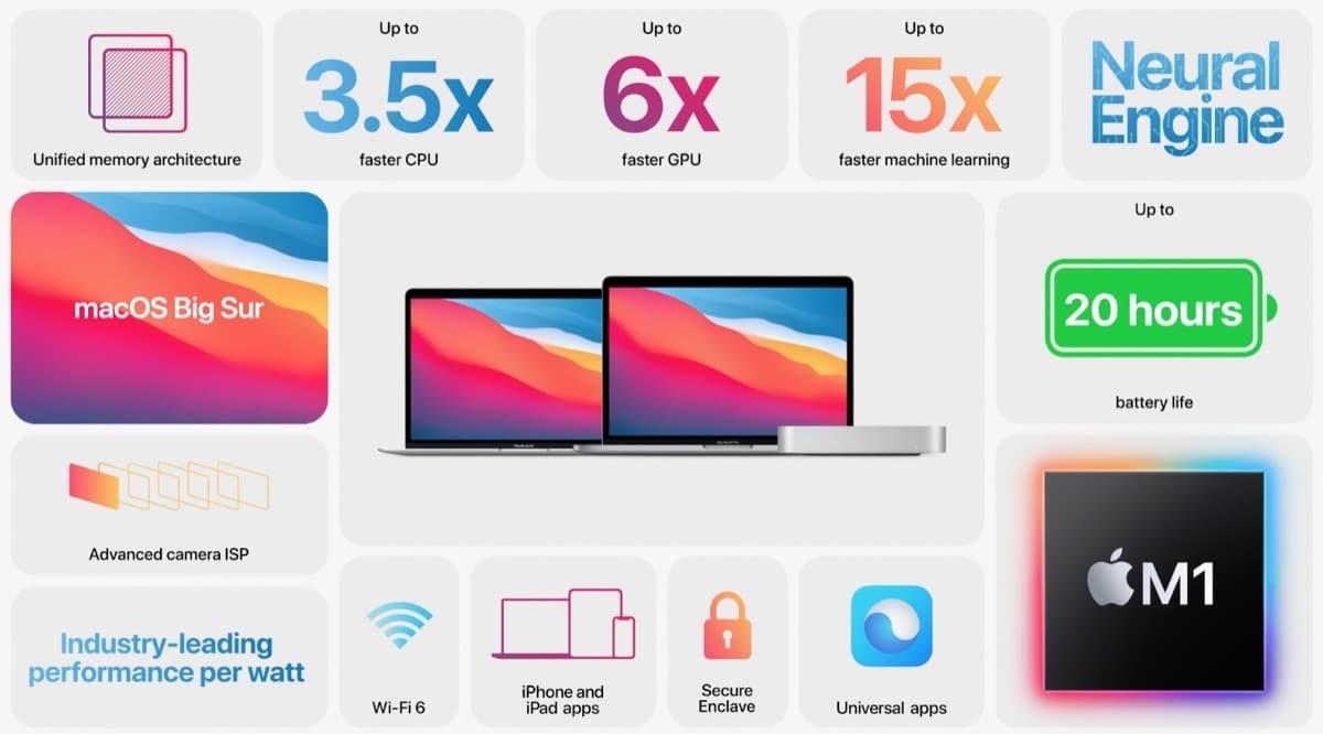 Tutorial de Apple para los problemas con la instalación de macOS Big Sur con los Mac de procesador M1