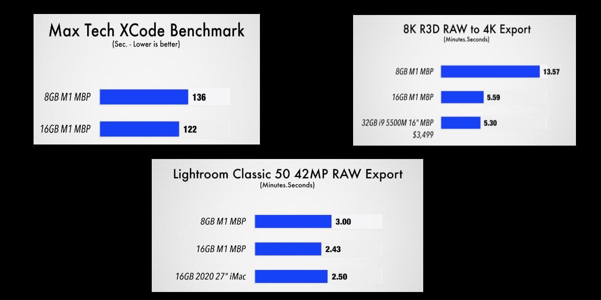 Test 8-16 RAM M1