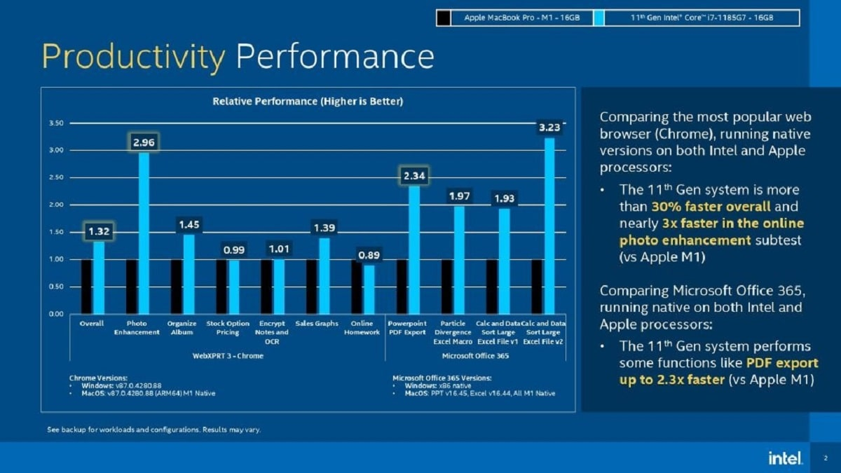 Comparativa Intel con apple Silicon