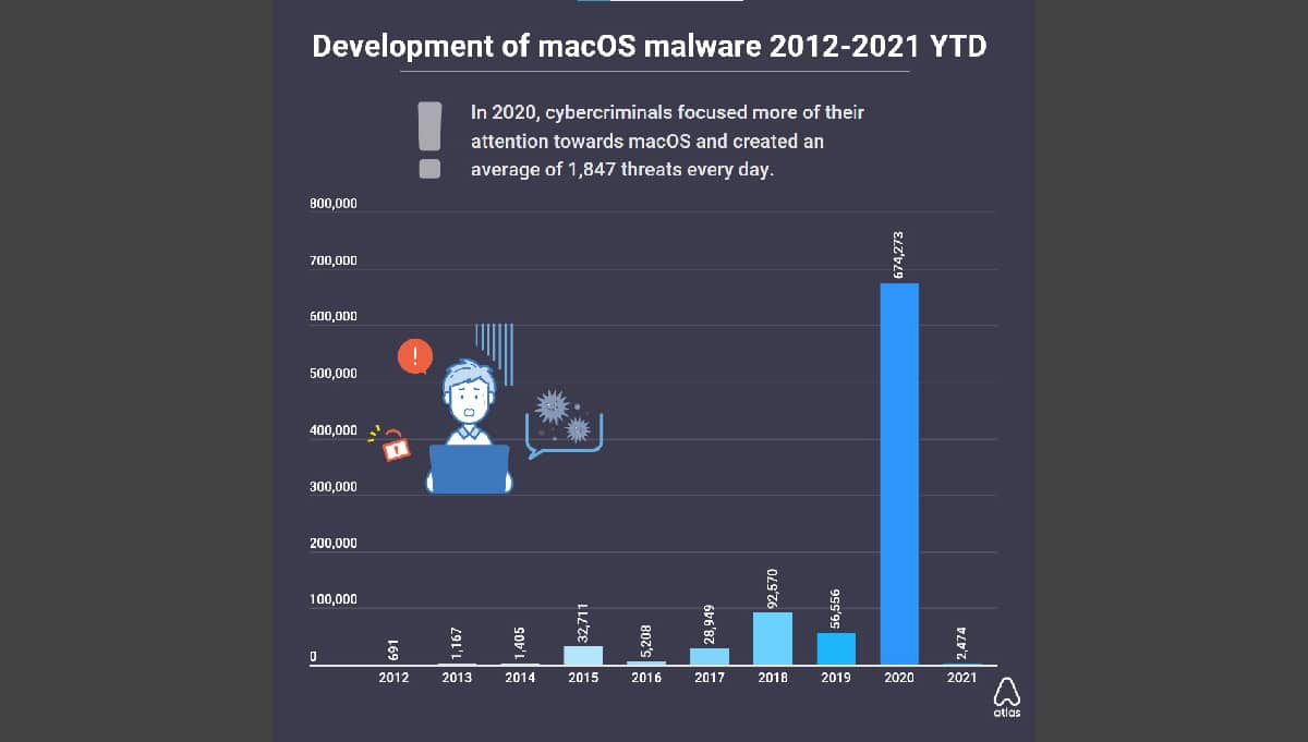 malware en macOS