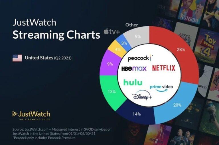 cuota mercado Apple TV+