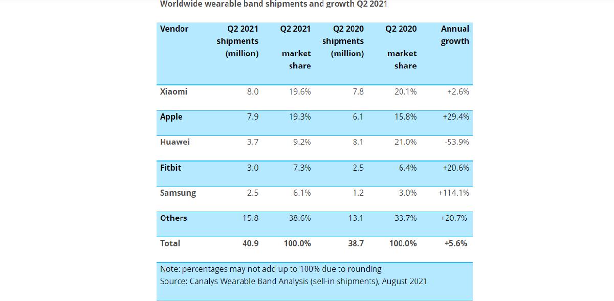 Xiaomi vende mas que Apple Watch